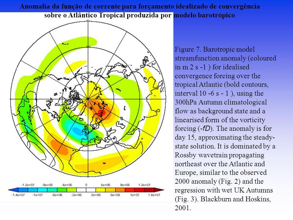 sobre o Atlântico Tropical produzida por modelo barotrópico