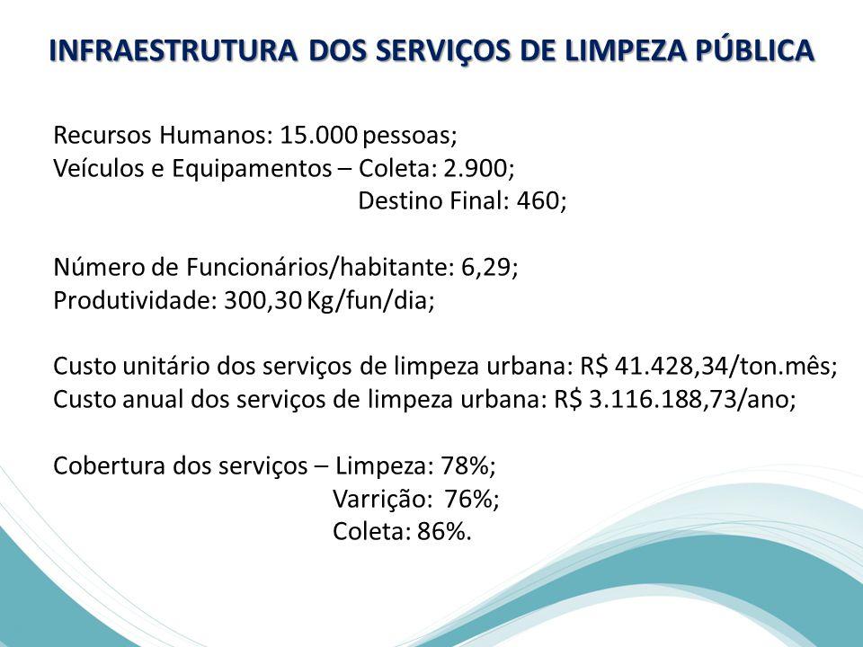 INFRAESTRUTURA DOS SERVIÇOS DE LIMPEZA PÚBLICA