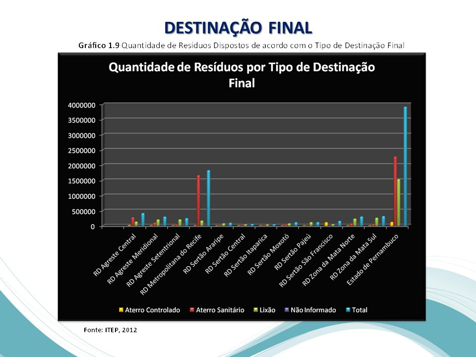 DESTINAÇÃO FINAL