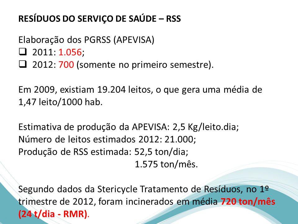 Elaboração dos PGRSS (APEVISA) 2011: 1.056;