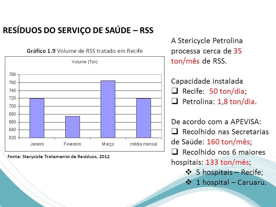 RESÍDUOS DO SERVIÇO DE SAÚDE – RSS