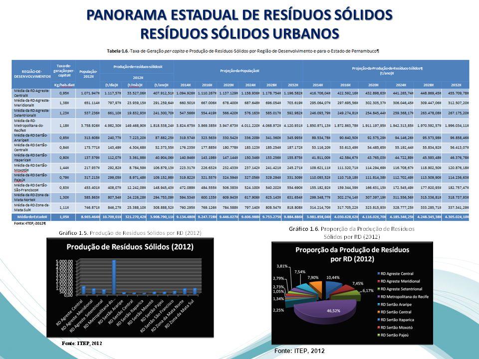 PANORAMA ESTADUAL DE RESÍDUOS SÓLIDOS RESÍDUOS SÓLIDOS URBANOS