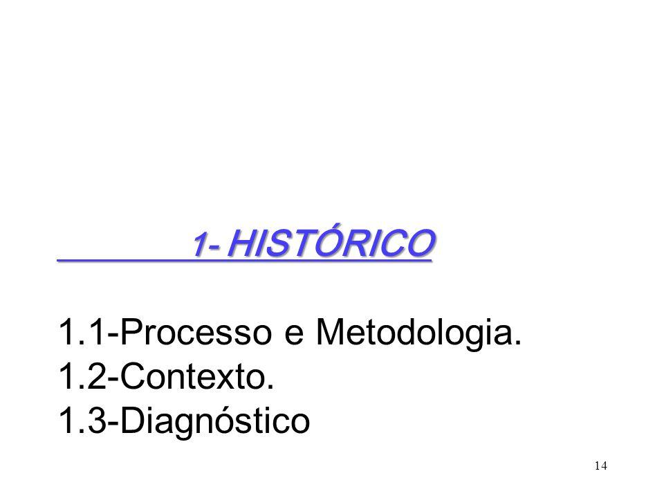 1.1-Processo e Metodologia. 1.2-Contexto. 1.3-Diagnóstico