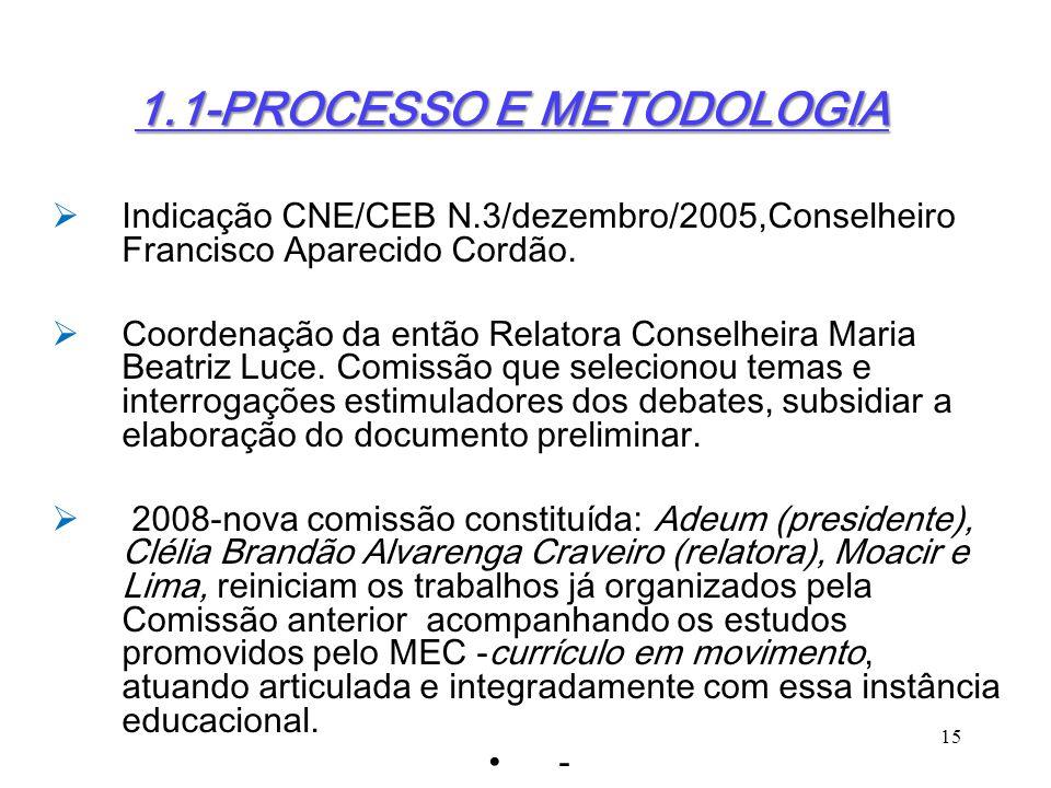 1.1-PROCESSO E METODOLOGIA