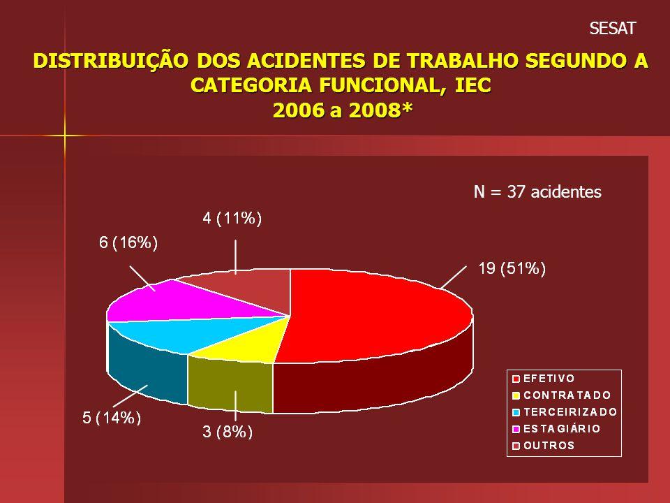 SESAT DISTRIBUIÇÃO DOS ACIDENTES DE TRABALHO SEGUNDO A CATEGORIA FUNCIONAL, IEC 2006 a 2008* N = 37 acidentes.