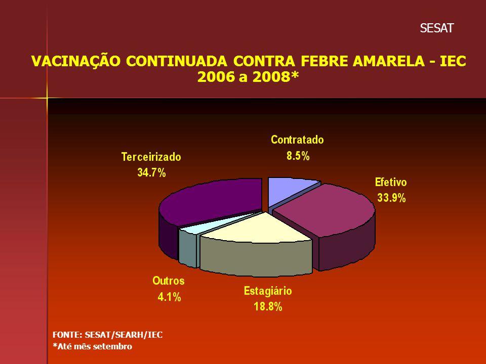 VACINAÇÃO CONTINUADA CONTRA FEBRE AMARELA - IEC 2006 a 2008*