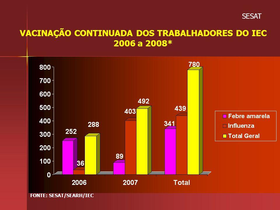 VACINAÇÃO CONTINUADA DOS TRABALHADORES DO IEC 2006 a 2008*