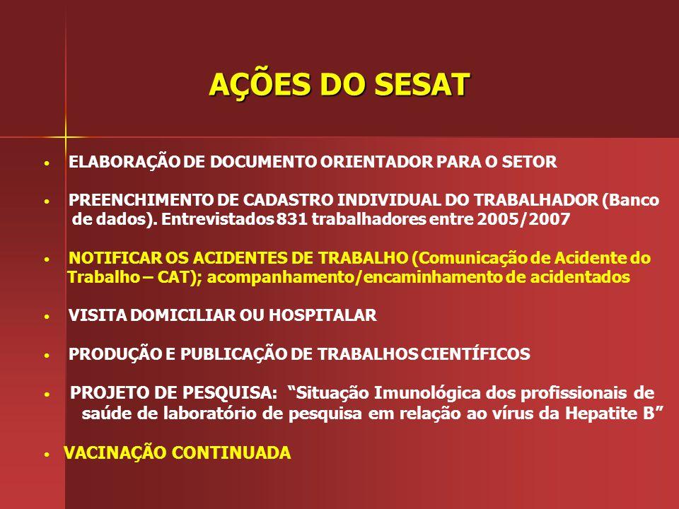 AÇÕES DO SESAT ELABORAÇÃO DE DOCUMENTO ORIENTADOR PARA O SETOR. PREENCHIMENTO DE CADASTRO INDIVIDUAL DO TRABALHADOR (Banco.
