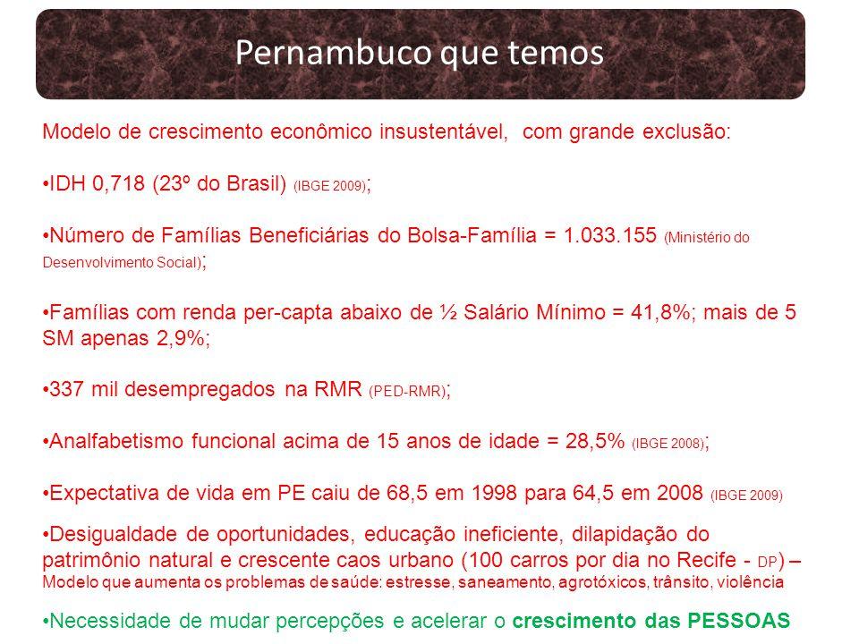 Pernambuco que temos Modelo de crescimento econômico insustentável, com grande exclusão: IDH 0,718 (23º do Brasil) (IBGE 2009);