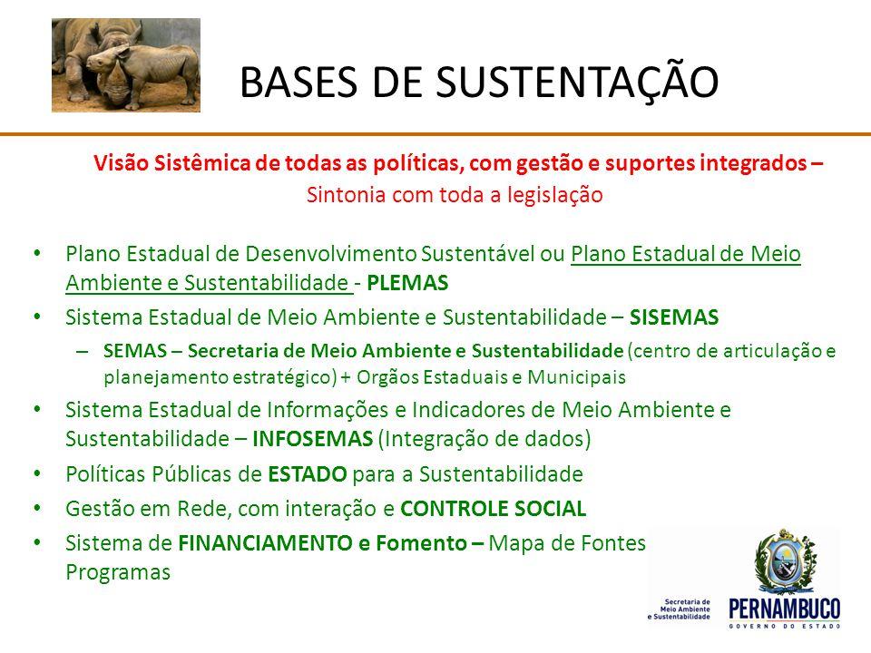 BASES DE SUSTENTAÇÃO Visão Sistêmica de todas as políticas, com gestão e suportes integrados – Sintonia com toda a legislação.
