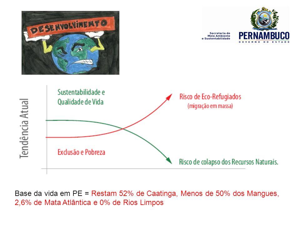 Base da vida em PE = Restam 52% de Caatinga, Menos de 50% dos Mangues, 2,6% de Mata Atlântica e 0% de Rios Limpos