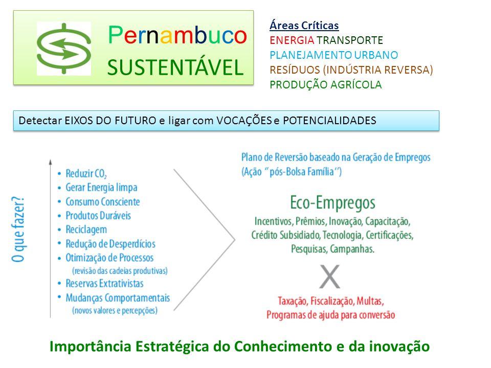 Pernambuco SUSTENTÁVEL