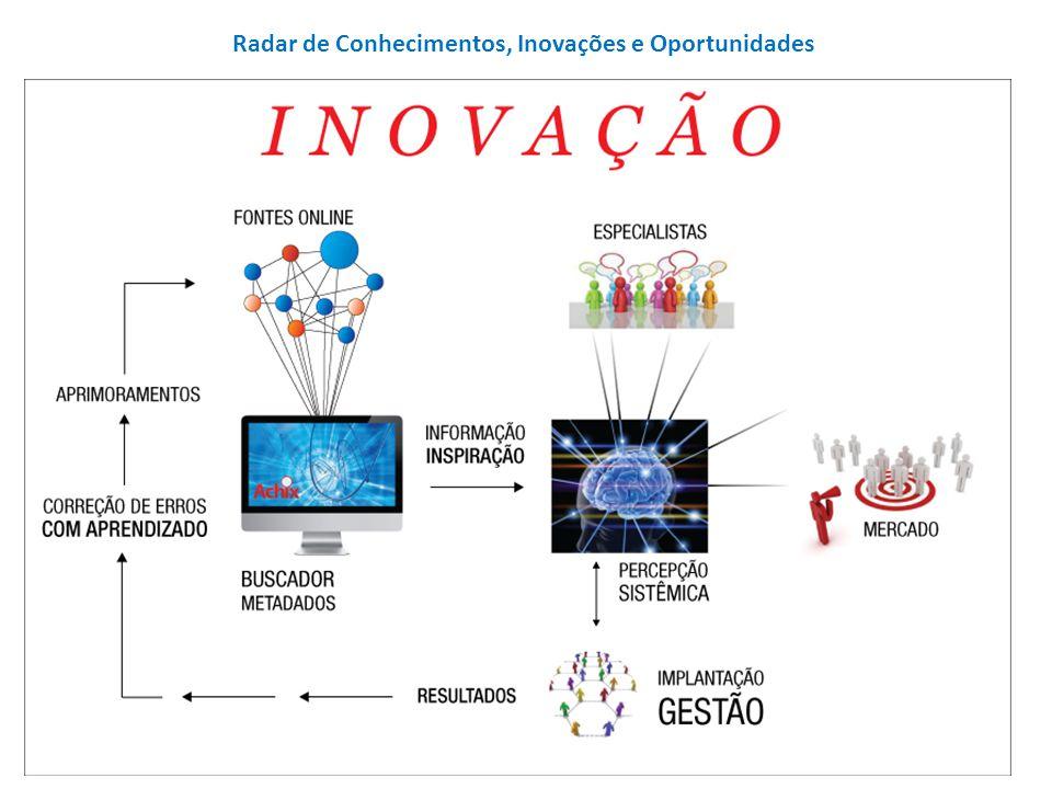 Radar de Conhecimentos, Inovações e Oportunidades