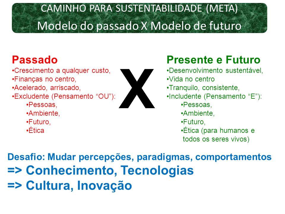 X Modelo do passado X Modelo de futuro => Conhecimento, Tecnologias