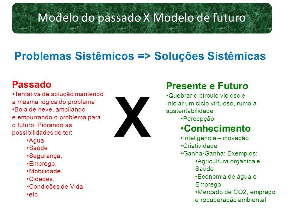 Modelo do passado X Modelo de futuro