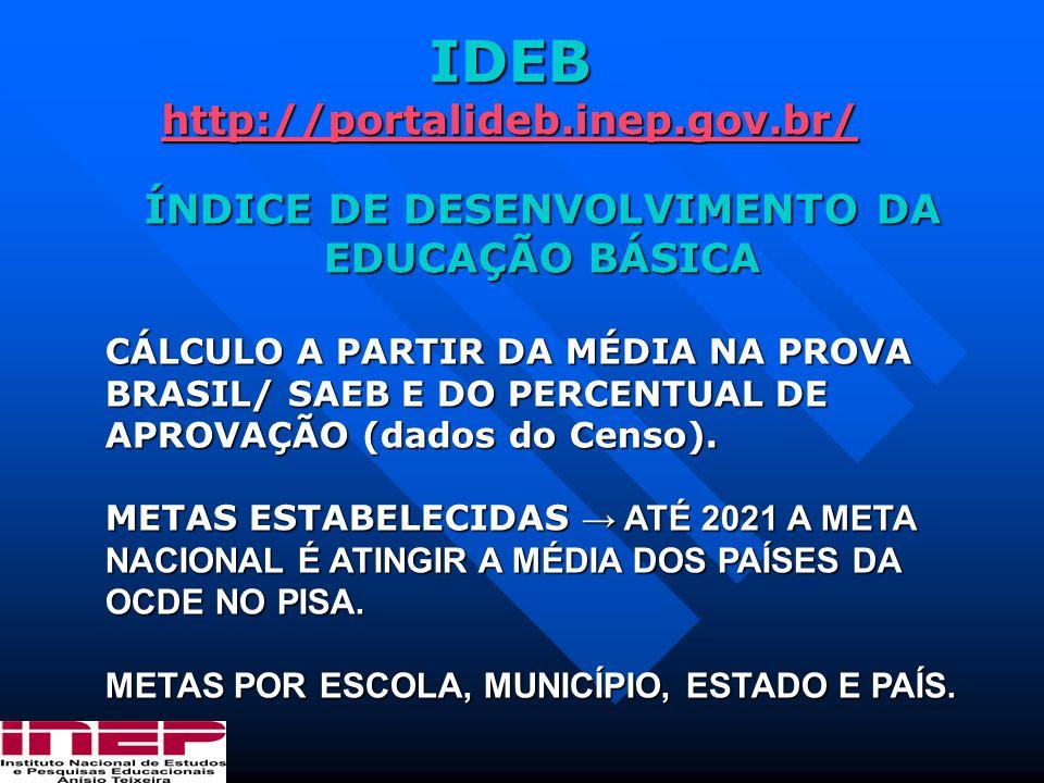 IDEB http://portalideb.inep.gov.br/