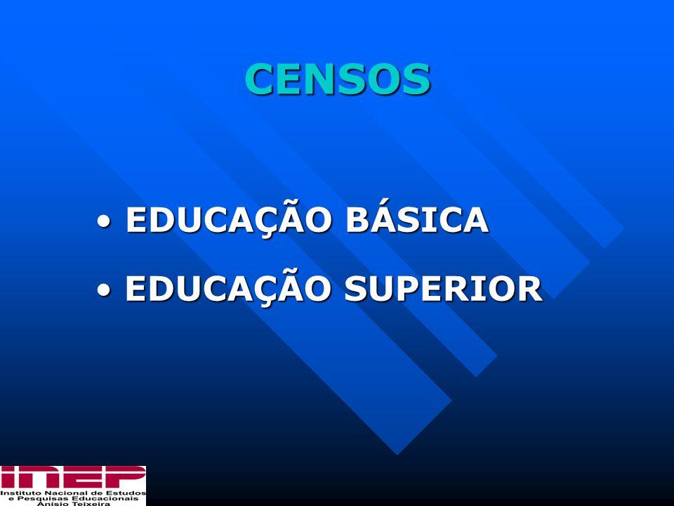 CENSOS EDUCAÇÃO BÁSICA EDUCAÇÃO SUPERIOR