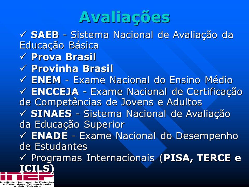 Avaliações SAEB - Sistema Nacional de Avaliação da Educação Básica