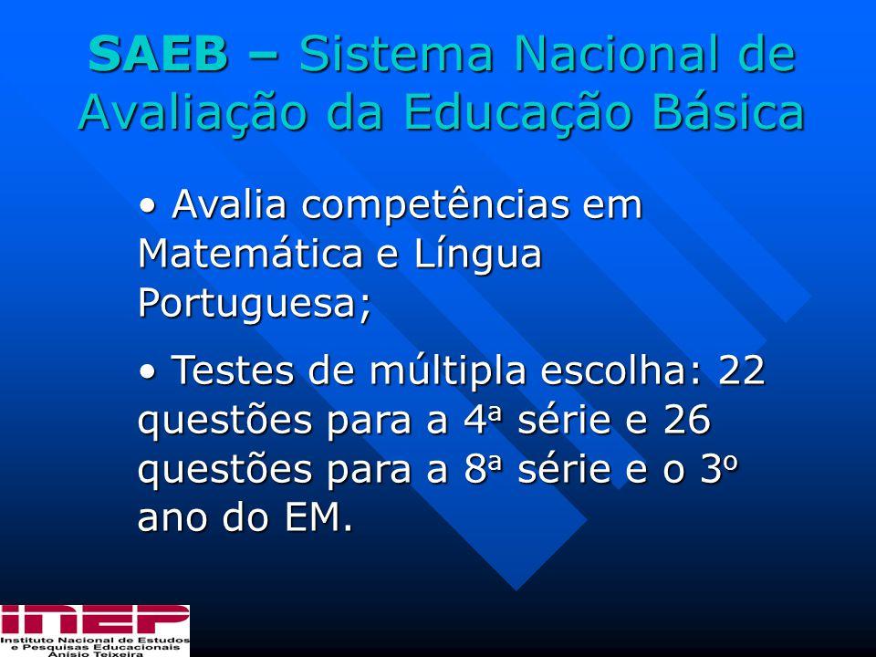 SAEB – Sistema Nacional de Avaliação da Educação Básica