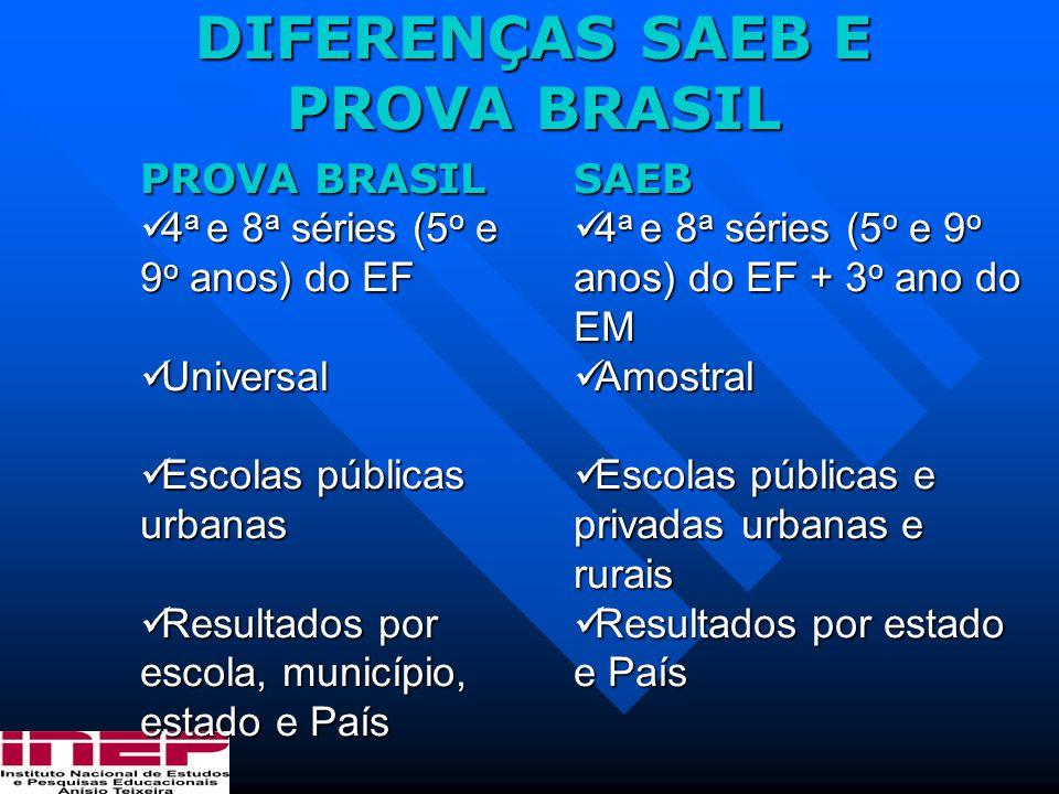 DIFERENÇAS SAEB E PROVA BRASIL