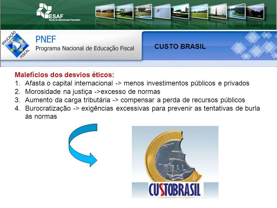 CUSTO BRASIL Malefícios dos desvios éticos: Afasta o capital internacional -> menos investimentos públicos e privados.
