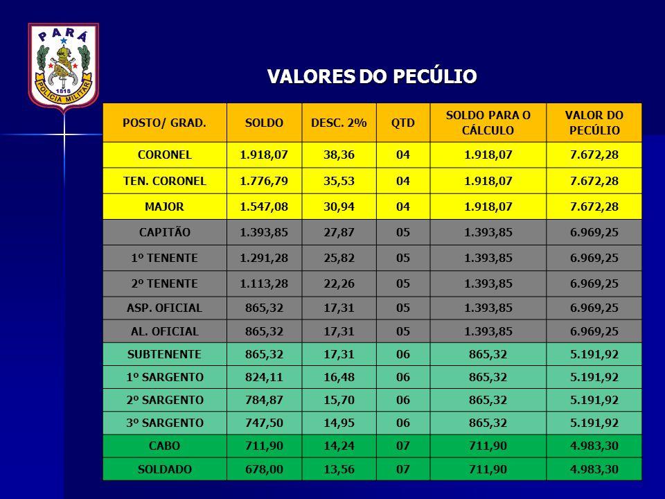 VALORES DO PECÚLIO POSTO/ GRAD. SOLDO DESC. 2% QTD