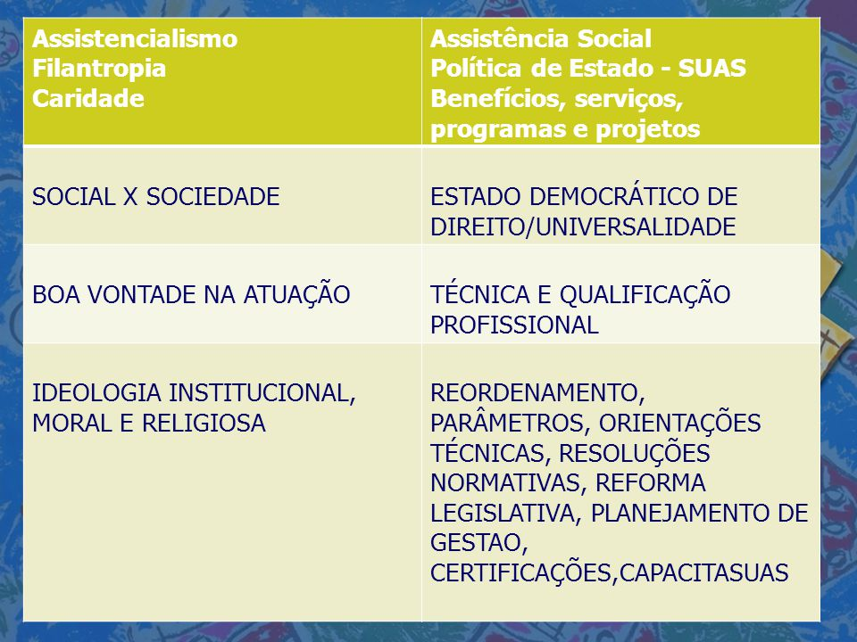 Assistencialismo Filantropia. Caridade. Assistência Social. Política de Estado - SUAS. Benefícios, serviços, programas e projetos.