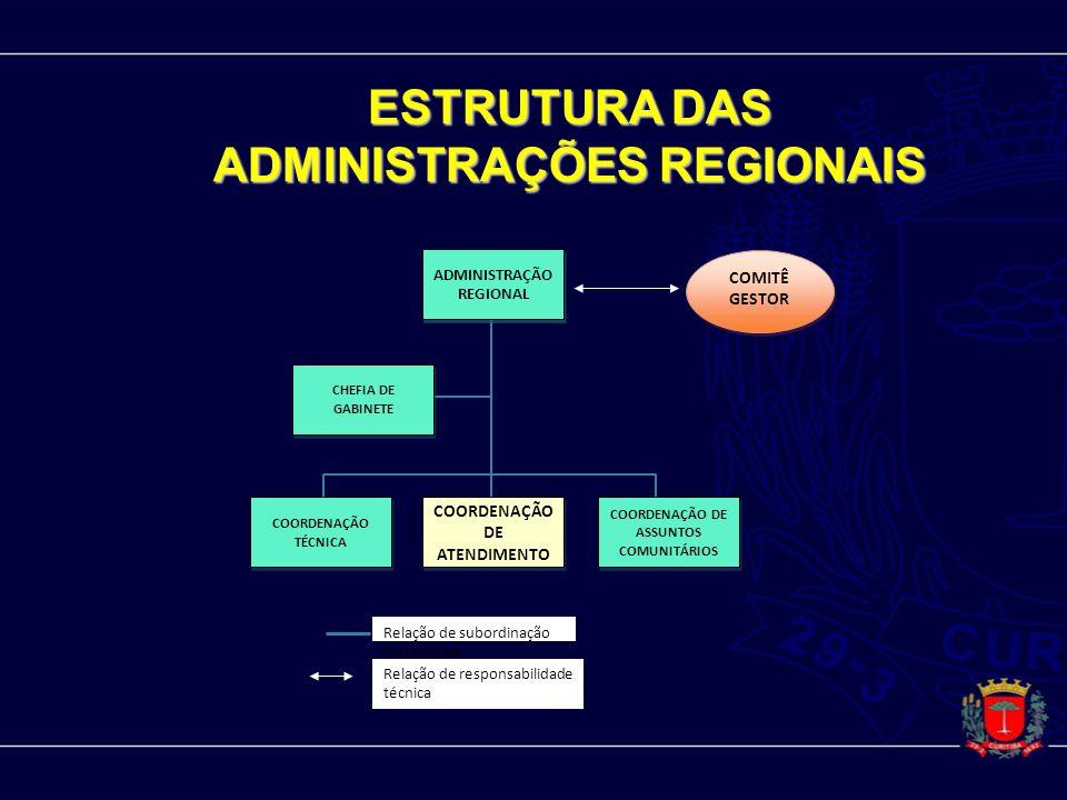 ESTRUTURA DAS ADMINISTRAÇÕES REGIONAIS