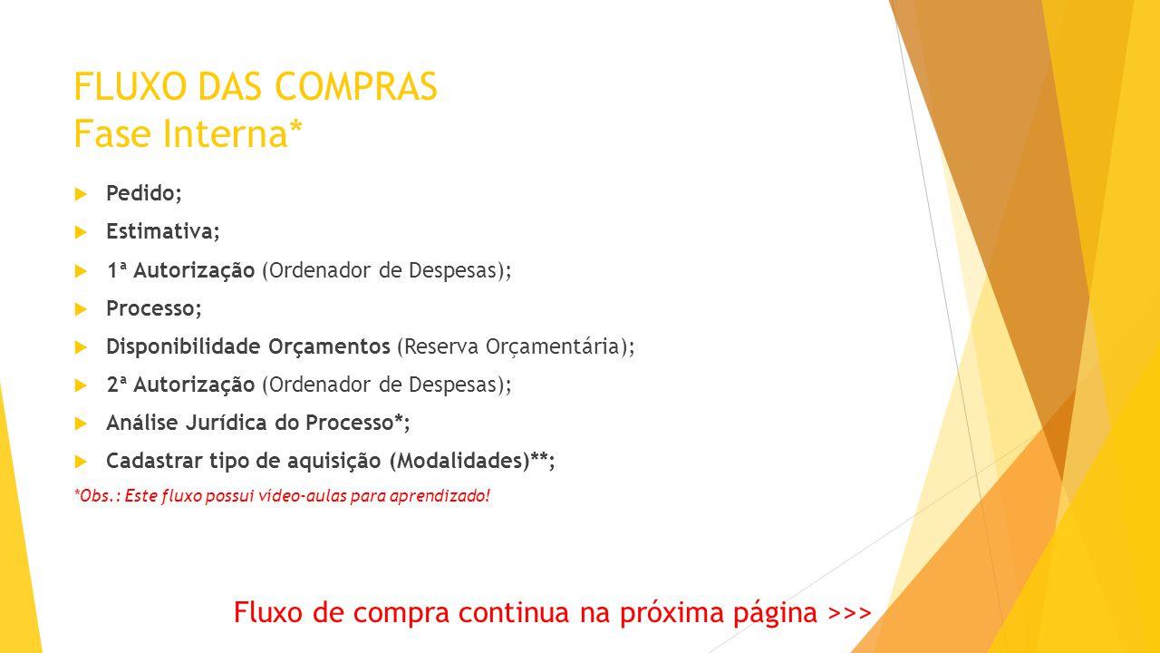 FLUXO DAS COMPRAS Fase Interna*