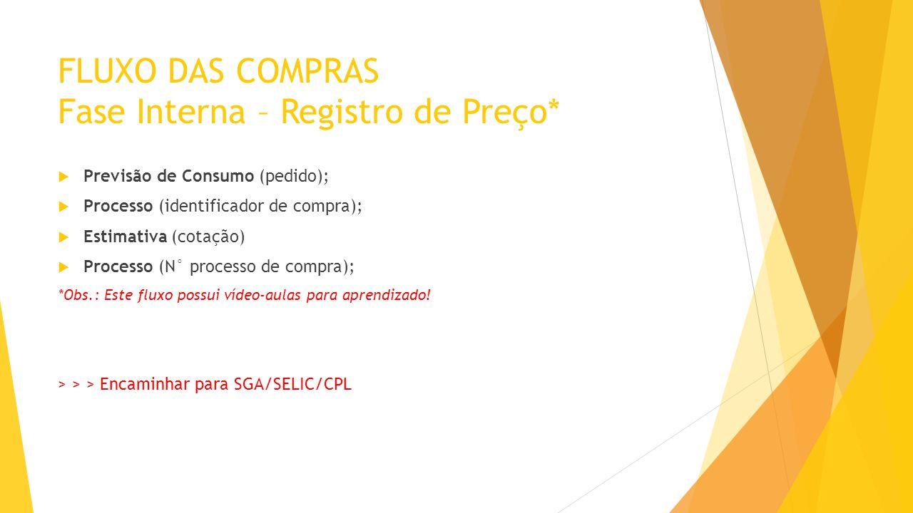 FLUXO DAS COMPRAS Fase Interna – Registro de Preço*