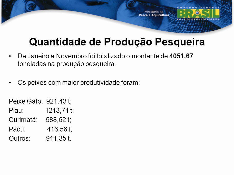 Quantidade de Produção Pesqueira