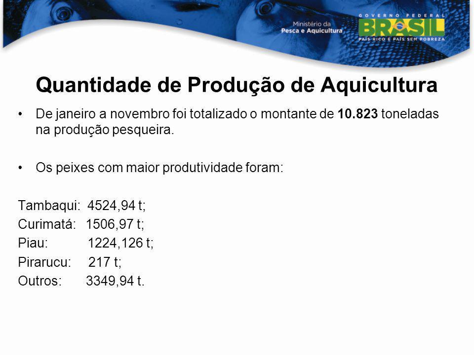 Quantidade de Produção de Aquicultura