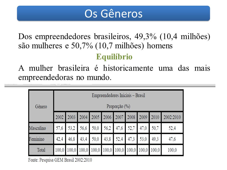 Os Gêneros Dos empreendedores brasileiros, 49,3% (10,4 milhões) são mulheres e 50,7% (10,7 milhões) homens.
