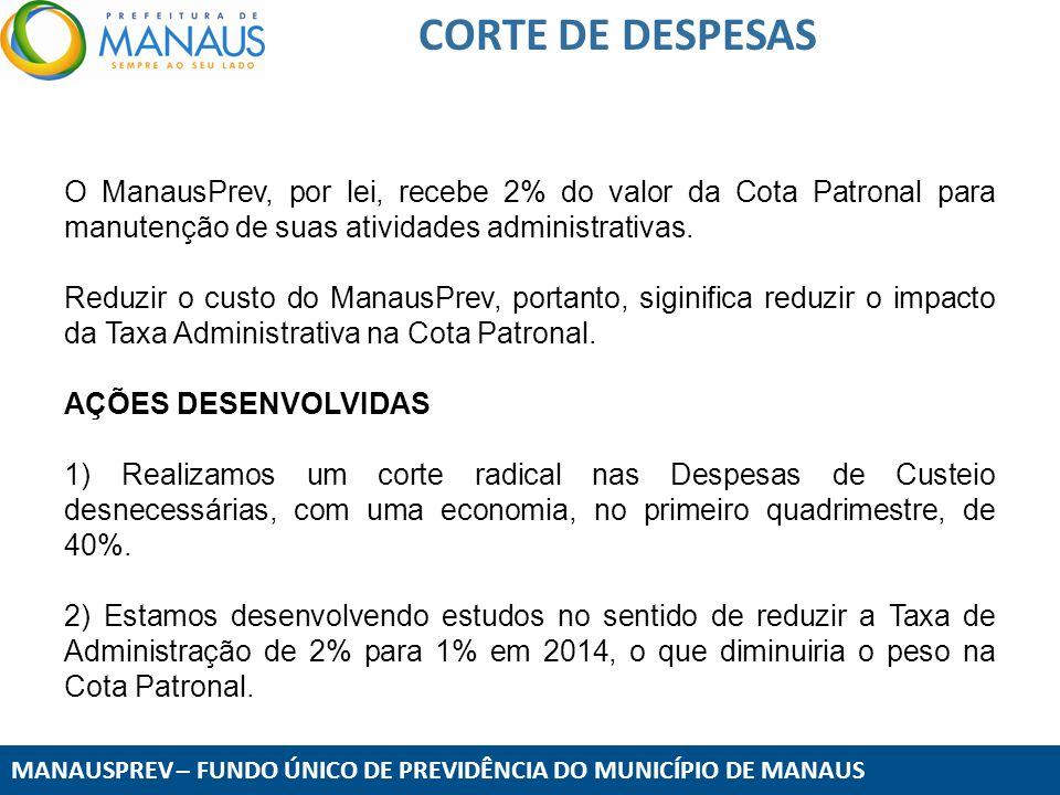 CORTE DE DESPESAS O ManausPrev, por lei, recebe 2% do valor da Cota Patronal para manutenção de suas atividades administrativas.