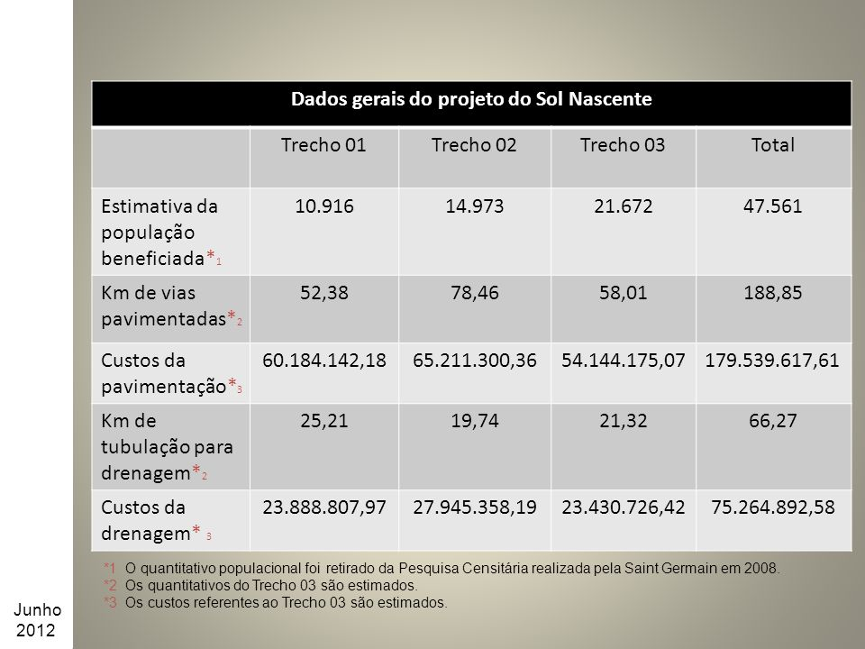 Dados gerais do projeto do Sol Nascente