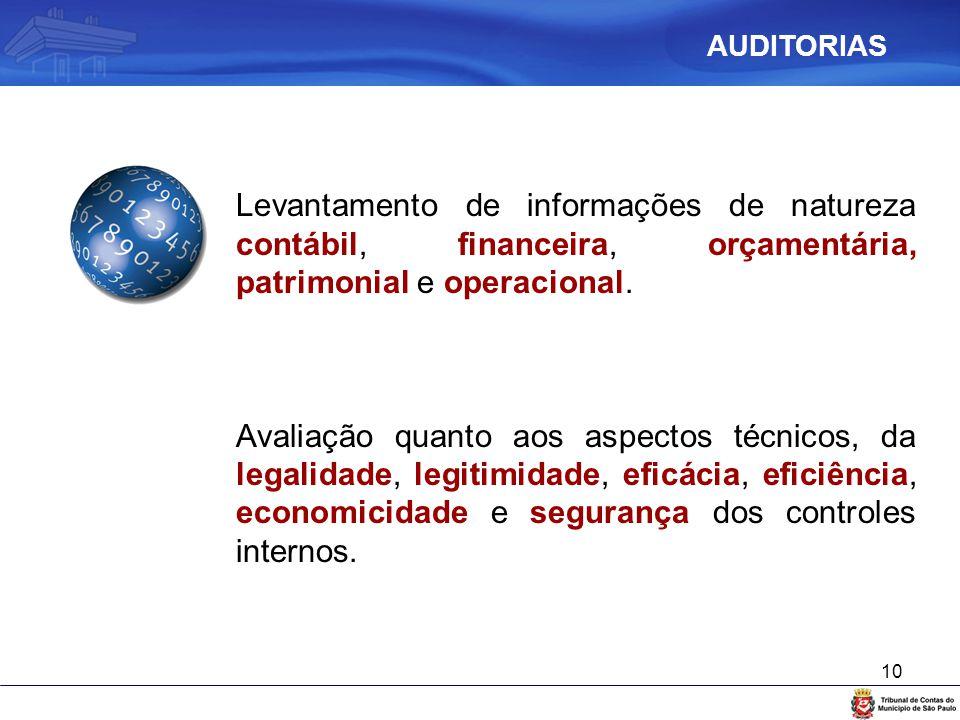 AUDITORIAS Levantamento de informações de natureza contábil, financeira, orçamentária, patrimonial e operacional.