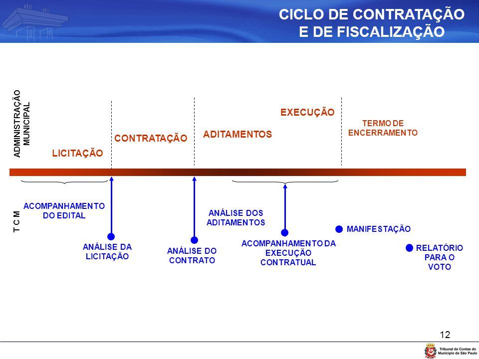 CICLO DE CONTRATAÇÃO E DE FISCALIZAÇÃO