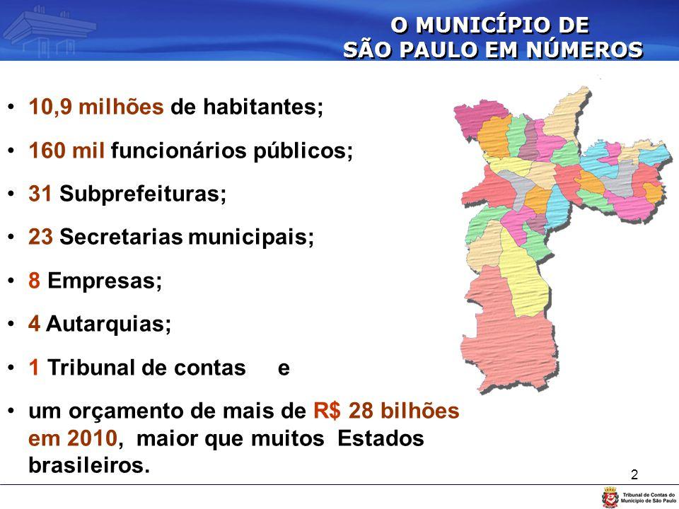 10,9 milhões de habitantes; 160 mil funcionários públicos;