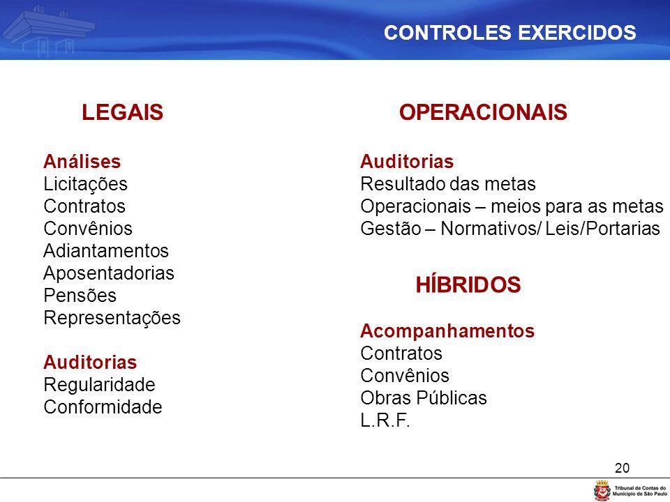 LEGAIS OPERACIONAIS HÍBRIDOS CONTROLES EXERCIDOS Análises Licitações