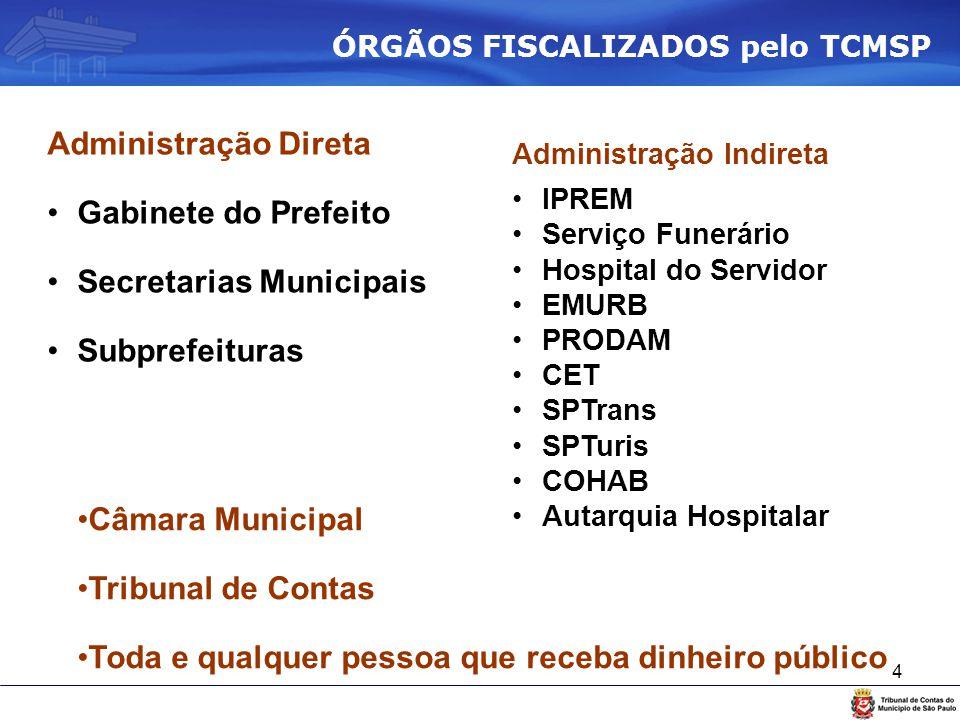 Secretarias Municipais Subprefeituras