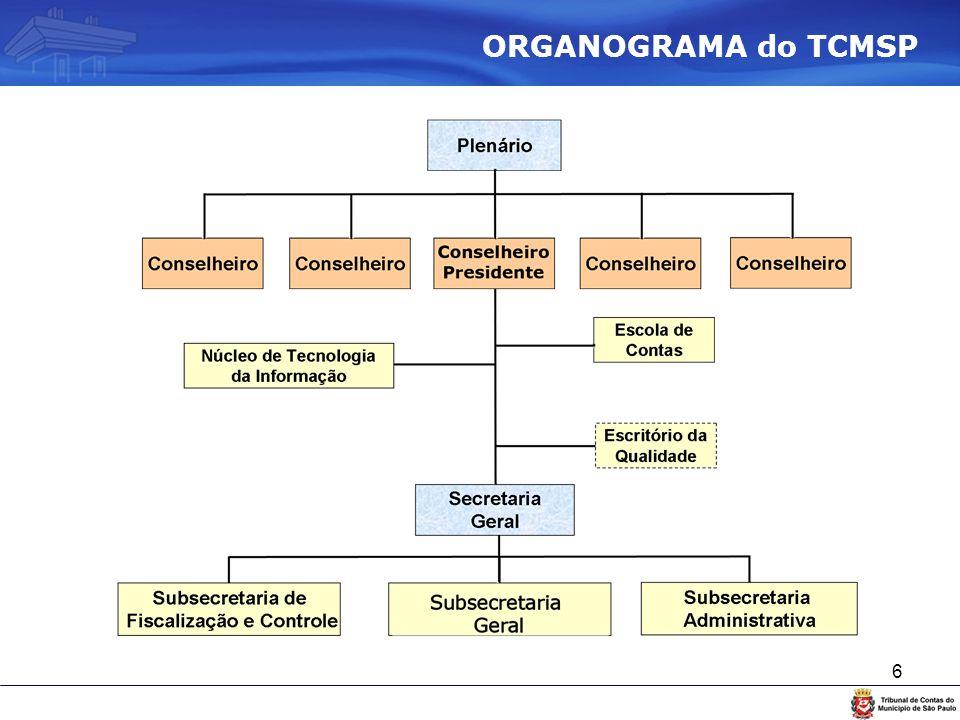 ORGANOGRAMA do TCMSP
