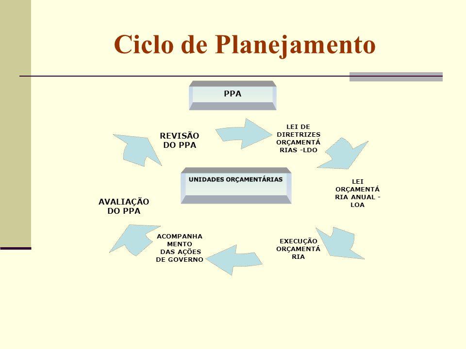 Ciclo de Planejamento PPA