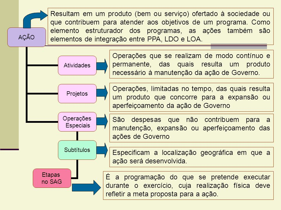 Resultam em um produto (bem ou serviço) ofertado à sociedade ou que contribuem para atender aos objetivos de um programa. Como elemento estruturador dos programas, as ações também são elementos de integração entre PPA, LDO e LOA.