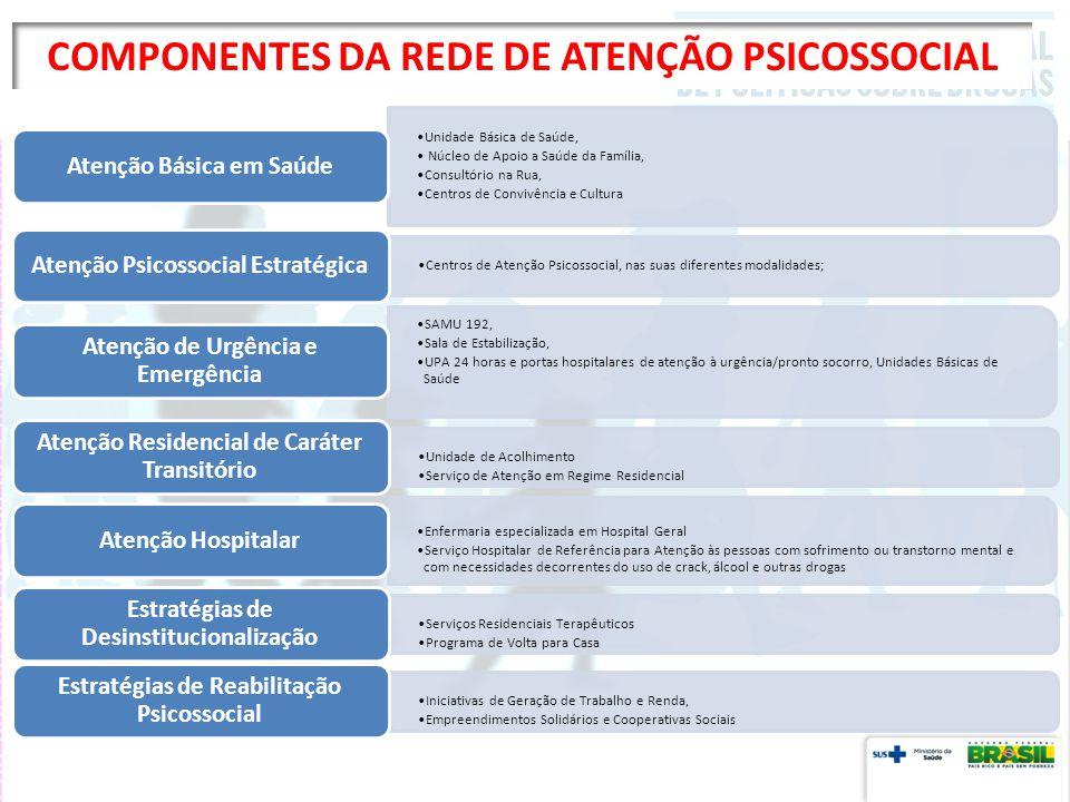 COMPONENTES DA REDE DE ATENÇÃO PSICOSSOCIAL
