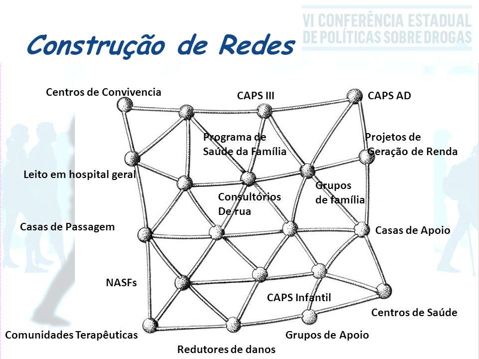 Construção de Redes Centros de Convivencia CAPS III CAPS AD
