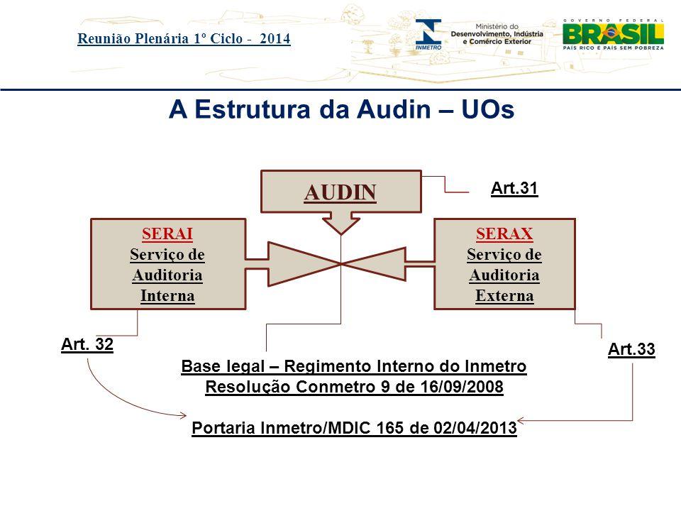 A Estrutura da Audin – UOs