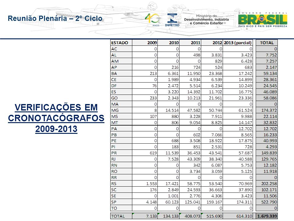 VERIFICAÇÕES EM CRONOTACÓGRAFOS 2009-2013