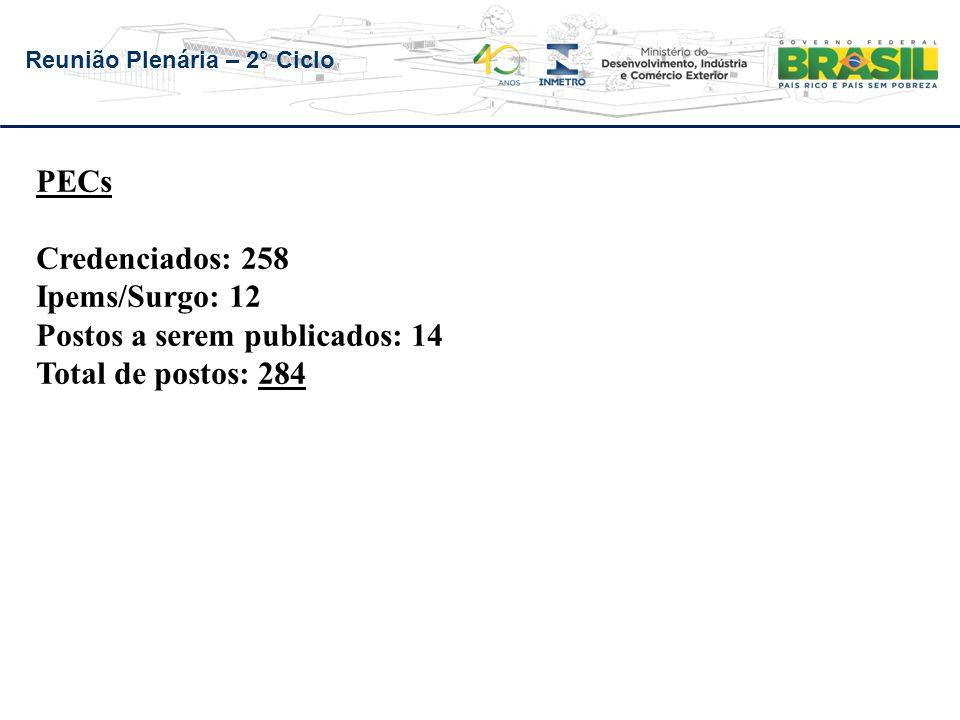 PECs Credenciados: 258 Ipems/Surgo: 12 Postos a serem publicados: 14 Total de postos: 284