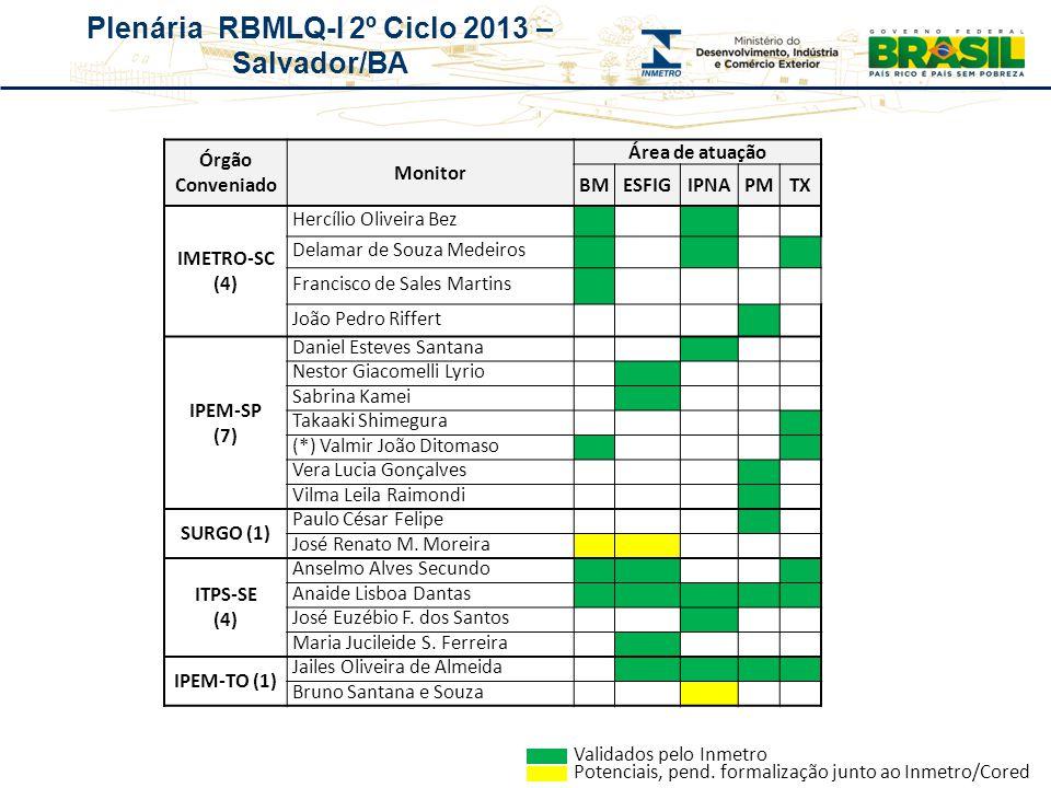 Órgão Conveniado Monitor. Área de atuação. BM. ESFIG. IPNA. PM. TX. IMETRO-SC. (4) Hercílio Oliveira Bez.