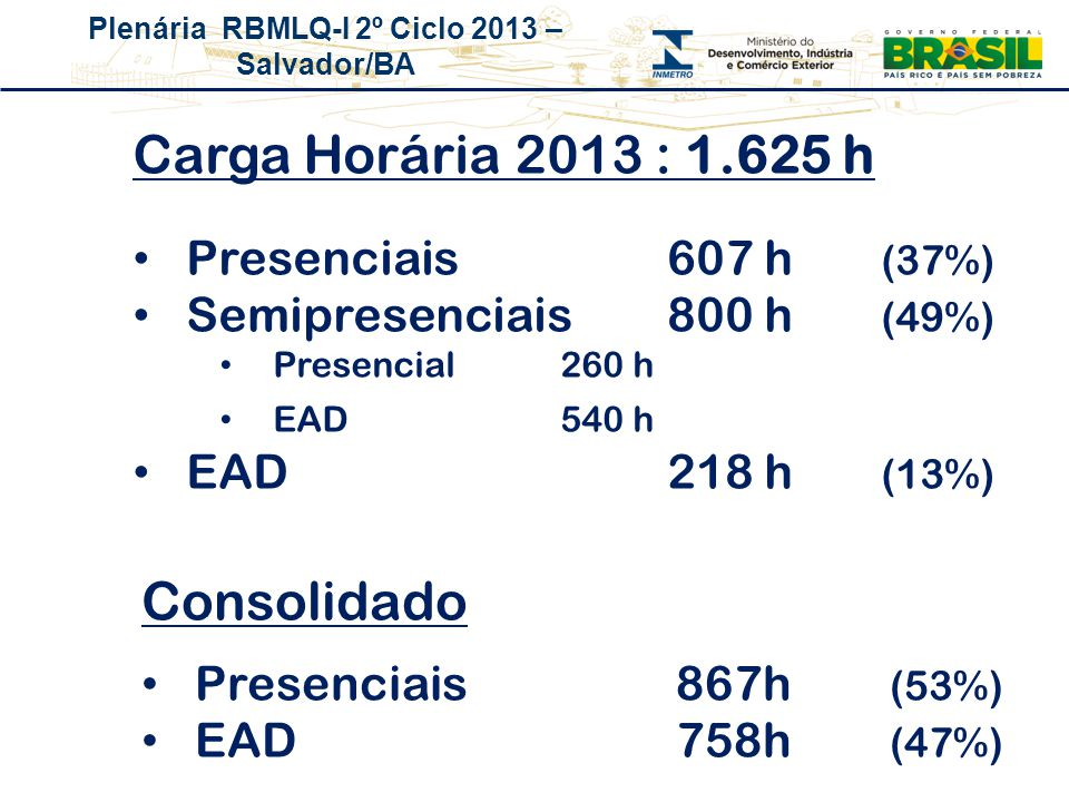 Carga Horária 2013 : 1.625 h Consolidado Presenciais 607 h (37%)